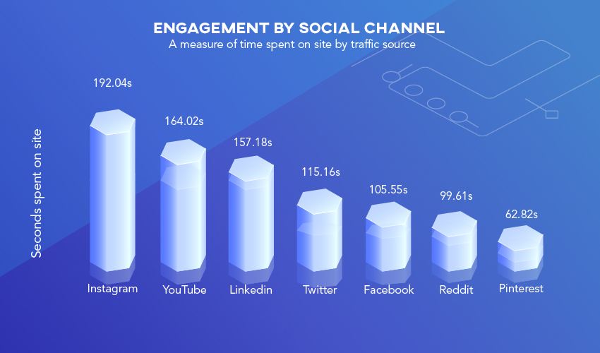Social Channel Engagement